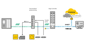 Graphic of an automation network consisting of sensors, PLCs, I/O modules, decentralized control, cloud gateway and data cloud
